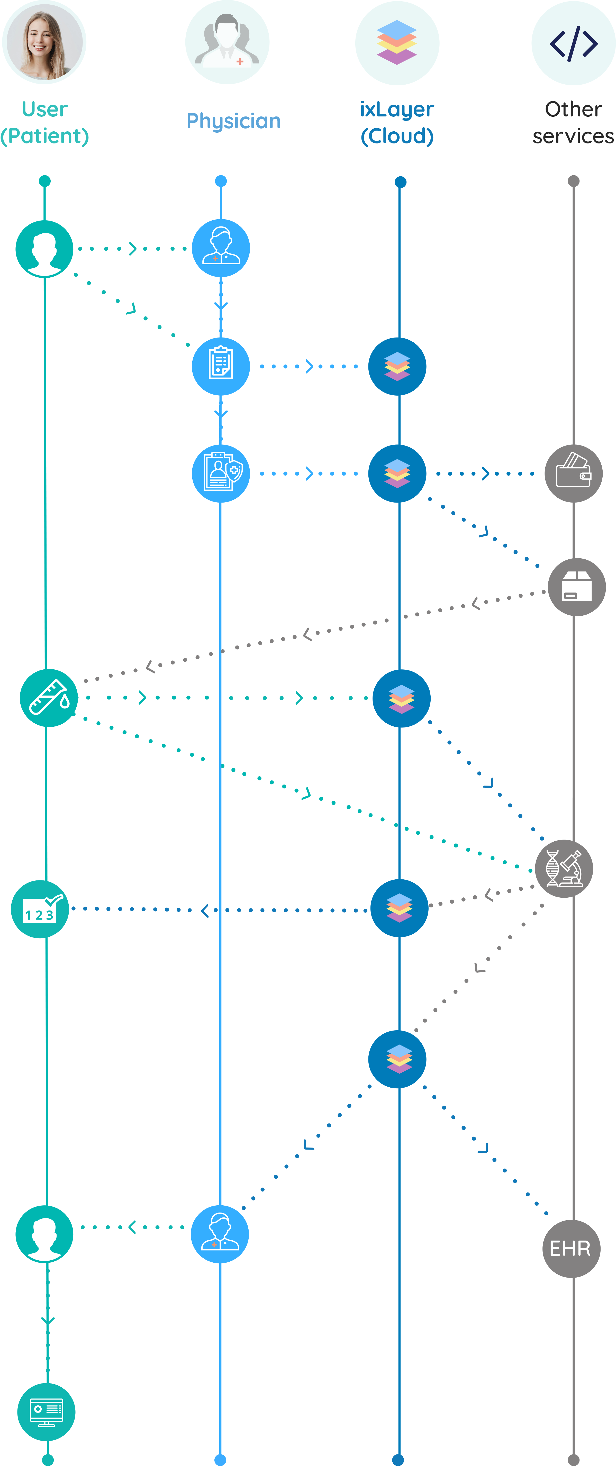 IxLayer Flow Diagram for Precision Health Testing Solutions