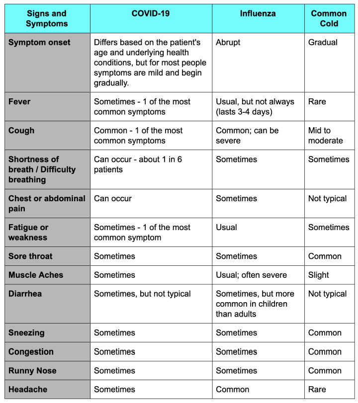 COVID-19,-Influenza,&-Common-Cold-Comparison-table